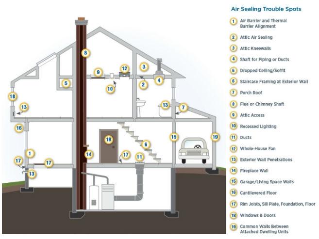 air leakage and sealing