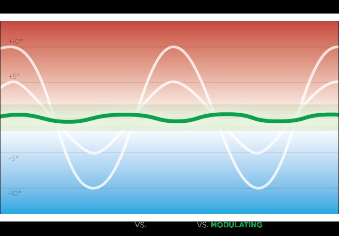Furnace Temperature Swings